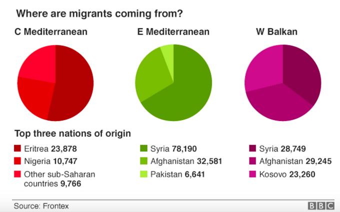 地中海難民の出身地別