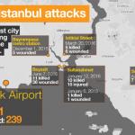 【今日の一枚】(17)イスタンブル・アタチュルク空港で銃撃・自爆テロ