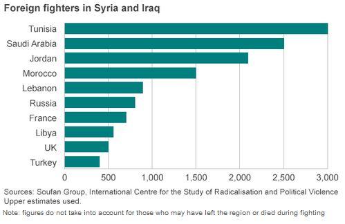 イラク・シリアへの外国人戦闘員上位諸国グラフ_BBC_14 Oct 2014